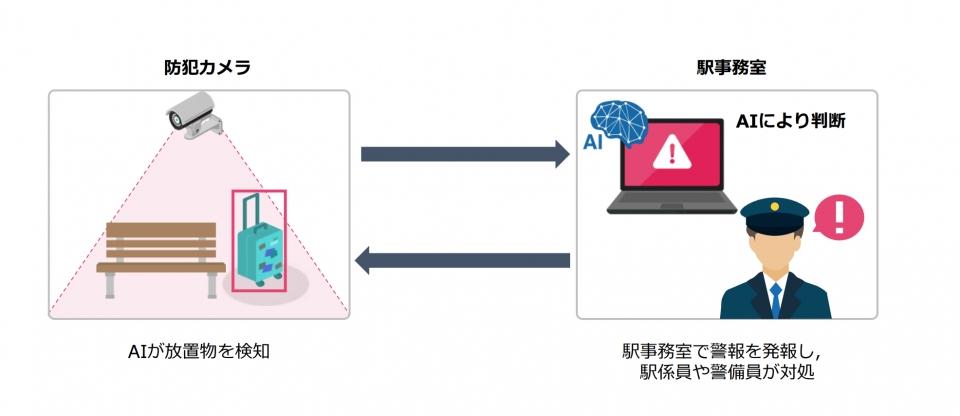 京急、羽田空港第1・第2ターミナル駅で放置物をAIが自動検知 | RailLab ニュース(レイルラボ)