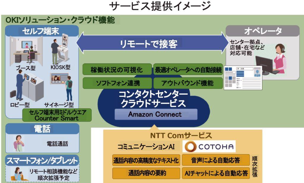 コンタクトセンタークラウドサービス構築OKIとNTT Comが協業 | 電波新聞デジタル