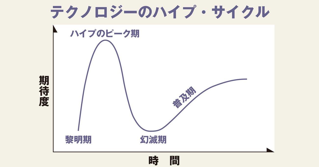 日本はAI後進国、プライドを捨て「リターンマッチ」で劣勢挽回を   シリコンバレーの流儀   ダイヤモンド・オンライン