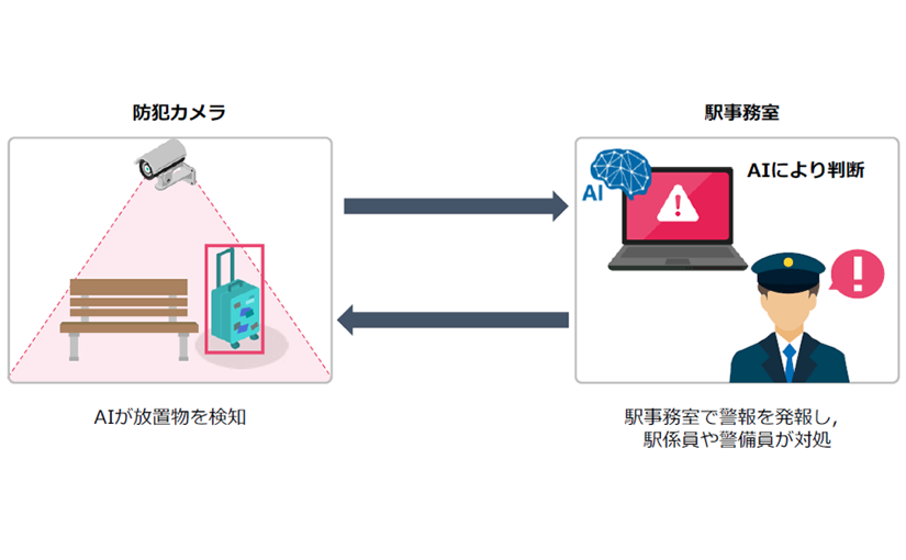 京急電鉄 AIで放置物を自動検知し、羽田空港第1・第2ターミナル駅のテロ防止を目指す | Ledge.ai