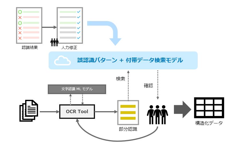カシオが導入したレッジのAI-OCRツール データ入力業務を約90%効率化 | Ledge.ai