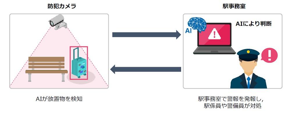 京急、放置物の自動検知システムを導入 - 鉄道コム