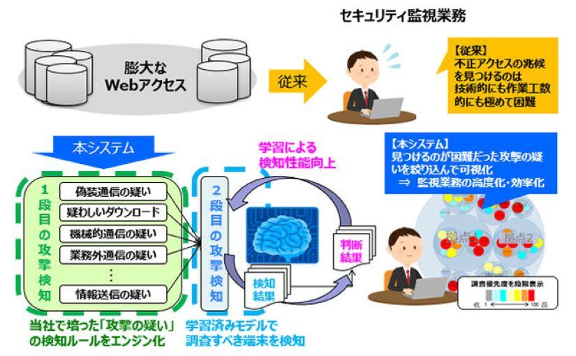 AIを活用したセキュリティ監視システム 不審な端末を検出し不正アクセスに対応 | Ledge.ai
