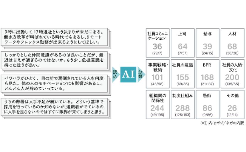 電通、従業員の自由回答をAIが瞬時に分析 課題を可視化   Ledge.ai