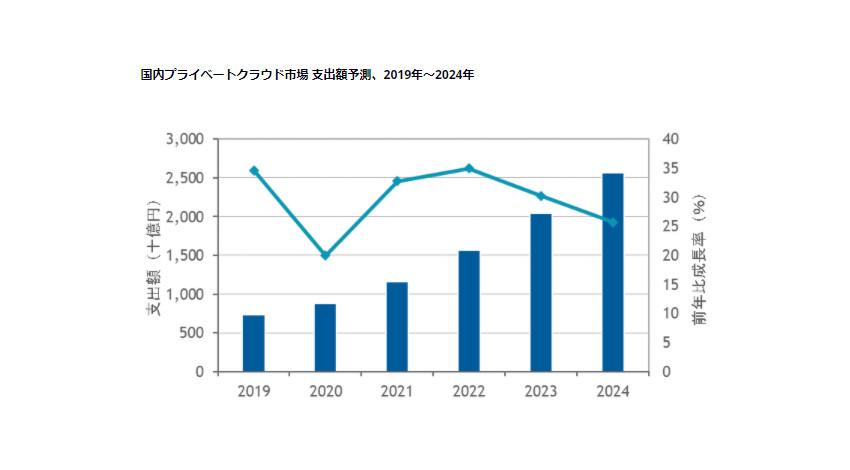 IDC、24年末までの国内プライベートクラウド市場は年間平均成長率28.6%で推移と予測   IoT NEWS