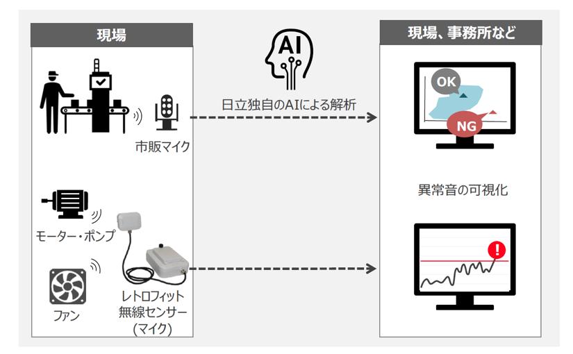 日立、音を解析するAIで製品や設備の異常音を検知 | Ledge.ai