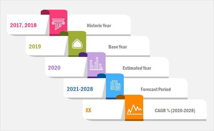 人工知能プラットフォーム市場2020業界分析、機会、セグメンテーション、2028年までの予測 – securetpnews