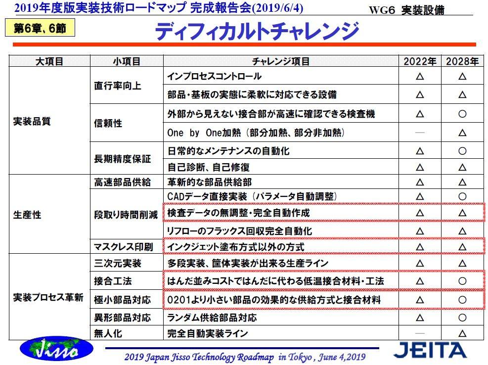 実装設備が目指す方向と今後の課題 (1/2) - EE Times Japan