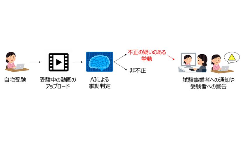 AIがオンライン試験のカンニングや替え玉受験など検知、NTT東日本などが開発 | Ledge.ai