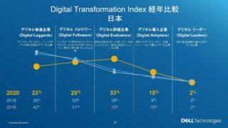 デル・テクノロジーズ、日本企業のDX進捗レベルを公表 2年ぶりの調査で数値に大きな変化も:EnterpriseZine(エンタープライズジン)