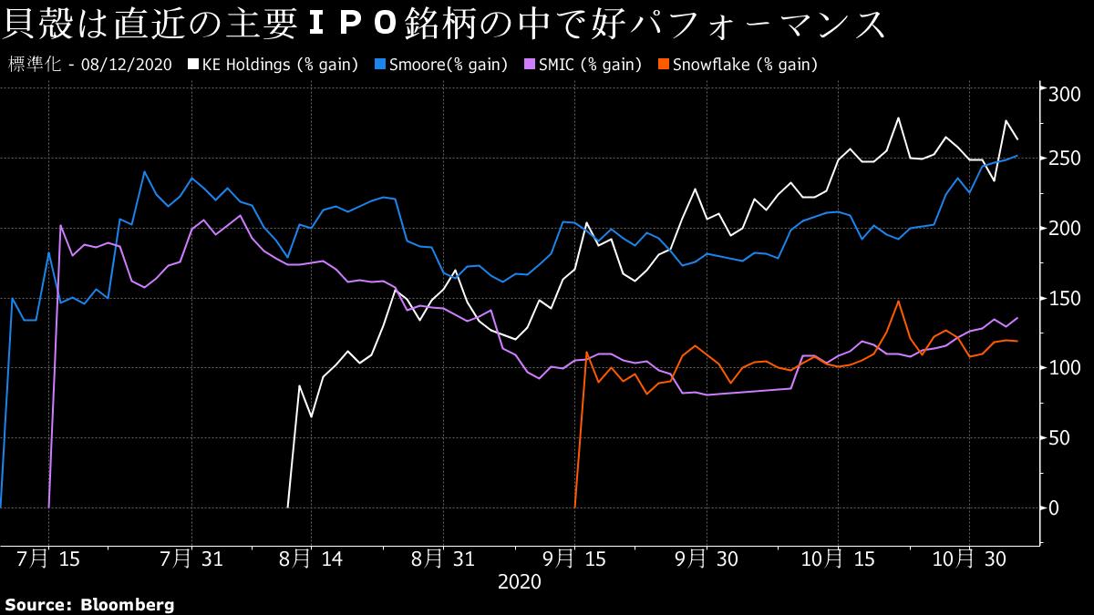ソフトバンクG、中国貝殻の投資価値4.7倍-孫社長の「眼力」復活か - Bloomberg