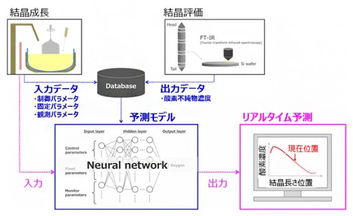 AIによりリアルタイムで材料特性を予測 迅速・高精度な開発に貢献 理研ら |  財経新聞
