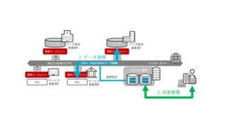 三井不動産と日本ユニシス、パーソナルデータをセキュアに流通させるプラットフォーム「Dot to Dot」を共同開発 | IoT NEWS