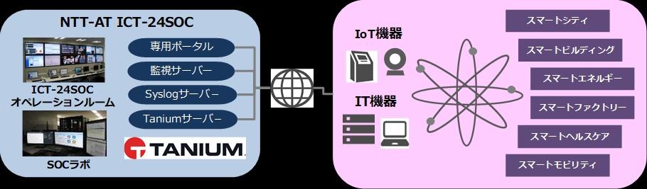 大量のIT機器の状況を可視化できるセキュリティ監視サービス提供開始 - MONOist(モノイスト)