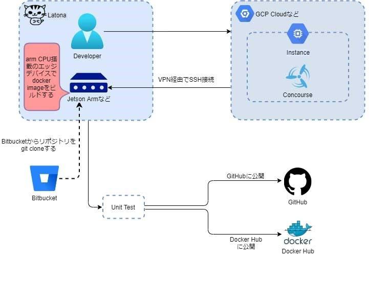 エッジAI普及へ、AIプラットフォームのコア技術とマイクロサービスを公開 - MONOist(モノイスト)