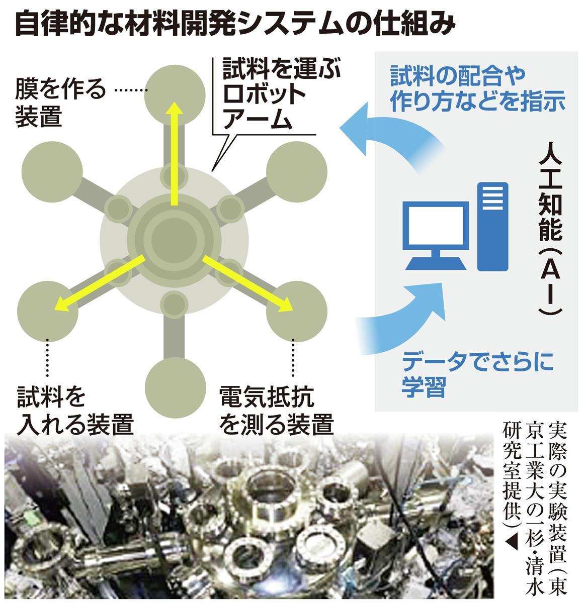 【びっくりサイエンス】AIとロボで材料開発という新潮流 - 産経ニュース