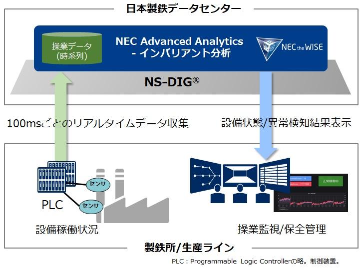 製鉄工場における設備状態監視基盤の構築にAI分析ソフトを導入 - MONOist(モノイスト)