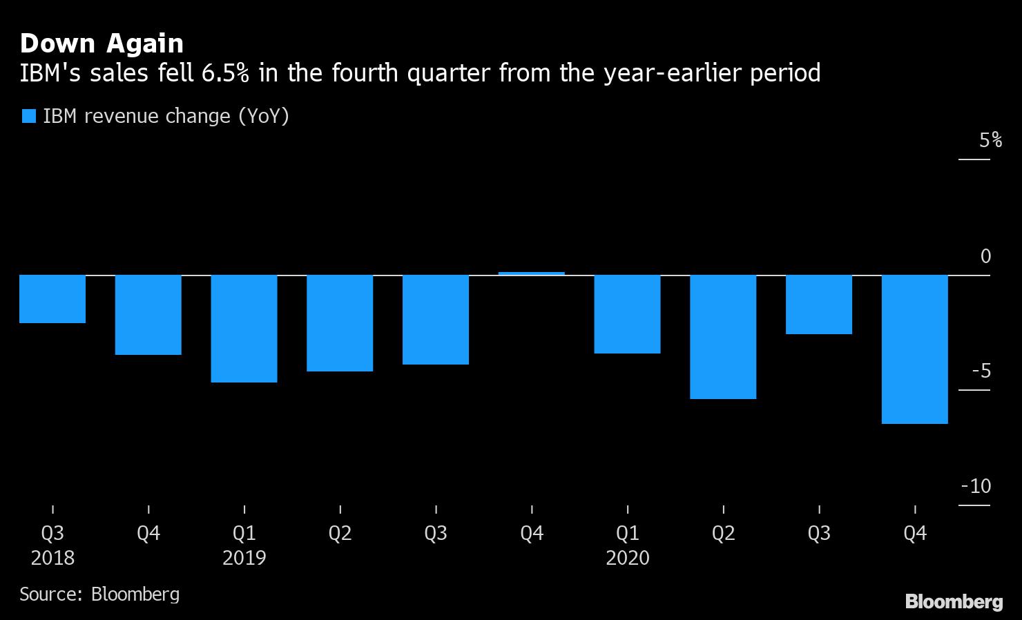 IBMの10ー12月期、売上高が市場予想に届かず-時間外で株価下落 - Bloomberg