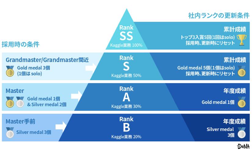 DeNA、Kaggle Grandmasterの在籍人数が日本最多に | Ledge.ai