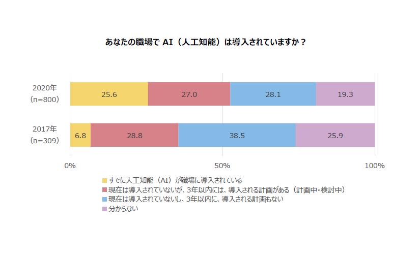 AIを導入済みの上場企業、2020年は25.6%に 2017年から18.8ポイントアップ | Ledge.ai