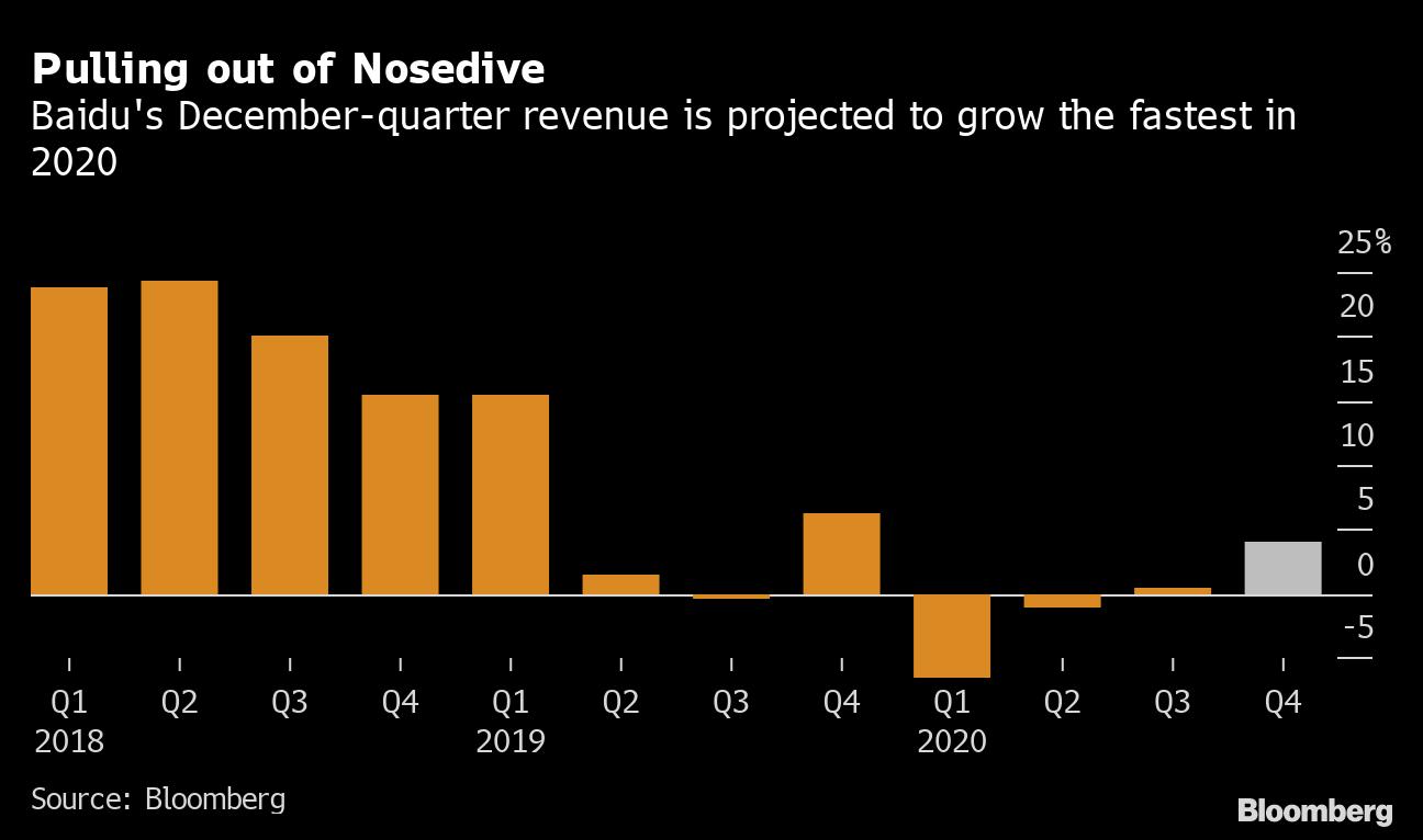 百度の1-3月売上高見通し、市場予想上回る-AIへの多角化が奏功 - Bloomberg