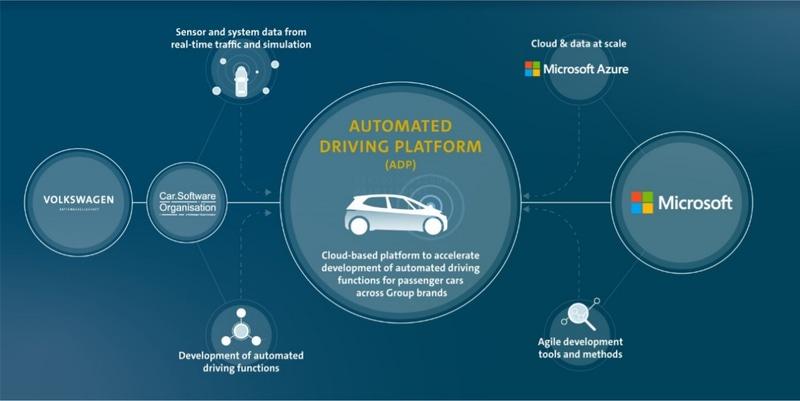フォルクスワーゲン、マイクロソフトとの協業強化で自動運転の開発をさらに加速(Impress Watch) - Yahoo!ニュース