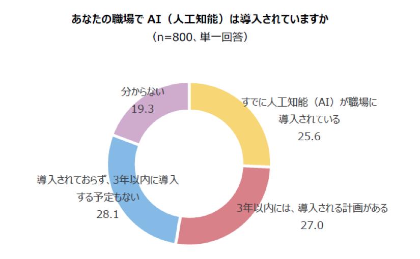 AIを導入済みの上場企業は25%、AI人材の不足が課題   Ledge.ai